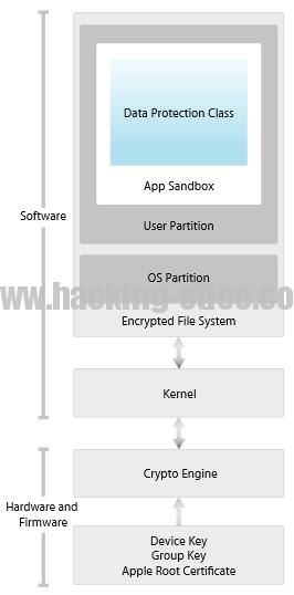 iOS Hack: Arquitectura de seguridad