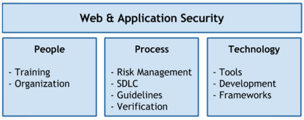 OWASP Procesos