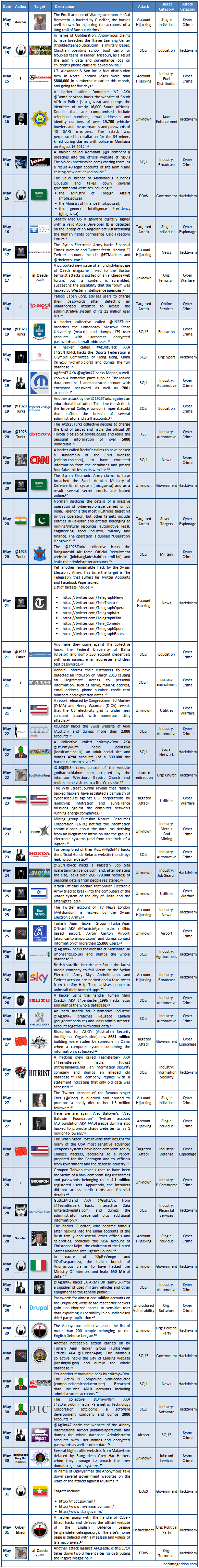 may-2013-cyber-attacks-timeline-part-ii1