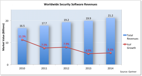 Security Software Total Revenues