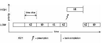 task preemption