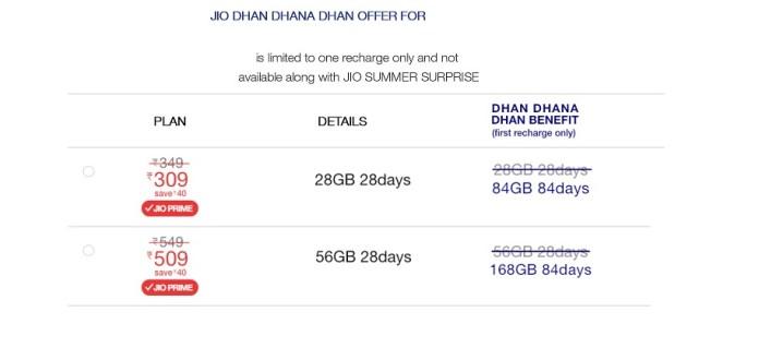 Jio Dhan Dhana Dhan Plans