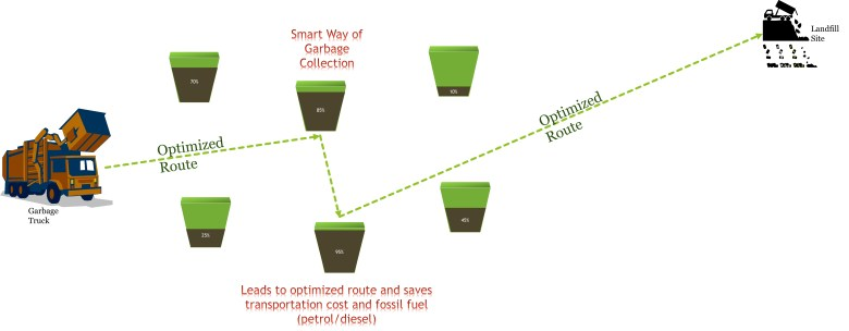 "Smarter way of Garbage Collection using ""Smart Trash Can IoT System"""