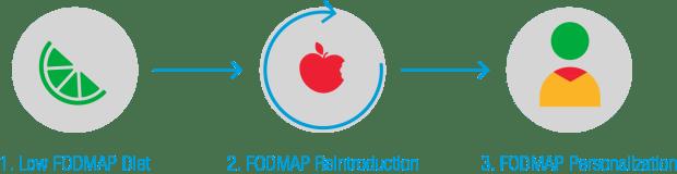 FODMAP diet steps