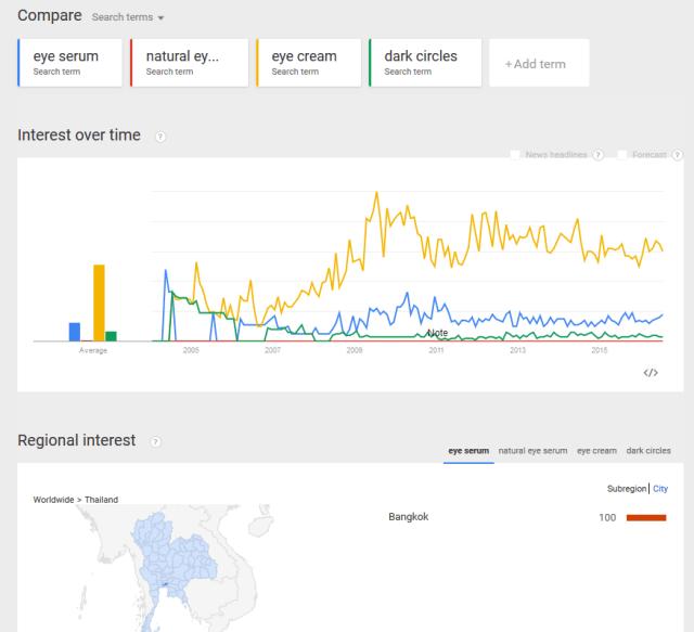 google-trends-eye-serum-3