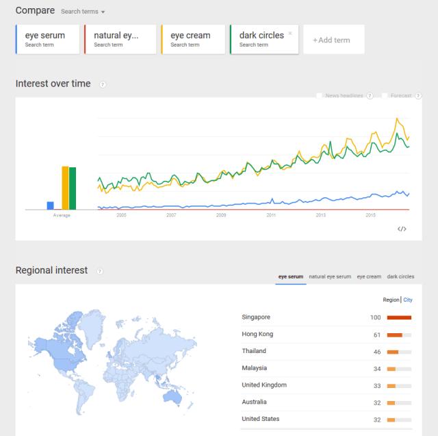 google-trends-eye-serum