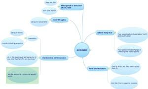 mind map about penguins