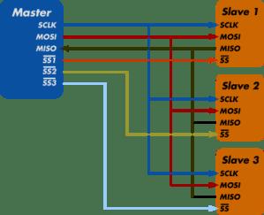 Tutorial: Comunicação SPI (Serial Peripheral Interface