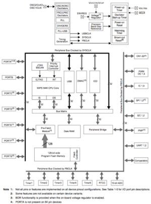 Introduction to the PIC32  Northwestern Mechatronics Wiki