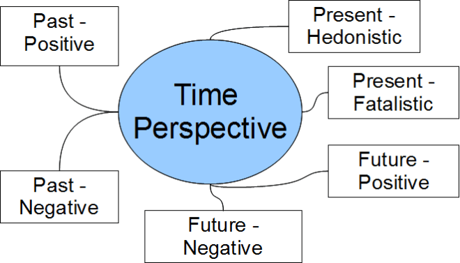 tusstmq9_structuralmodel_timeperspective