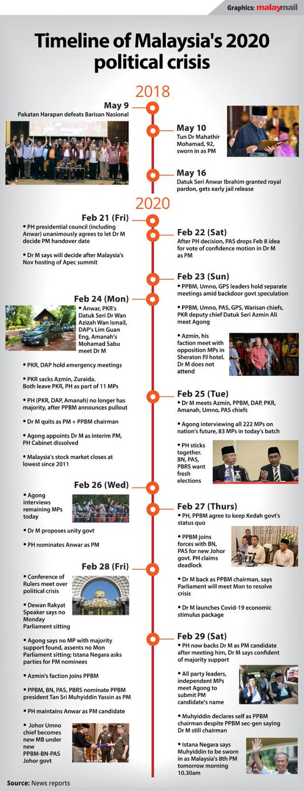Timeline of Malaysia's 2020 political crisis
