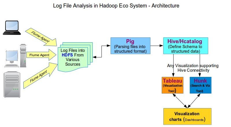 Log Analysis in Hadoop
