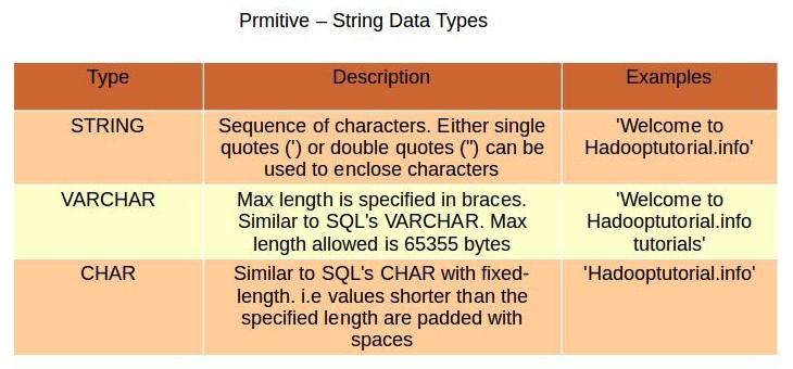 String data types