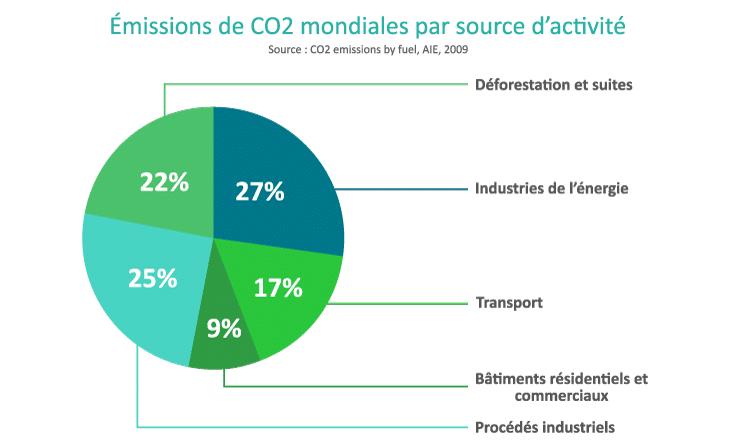 Emissions de co2 par source d'activité