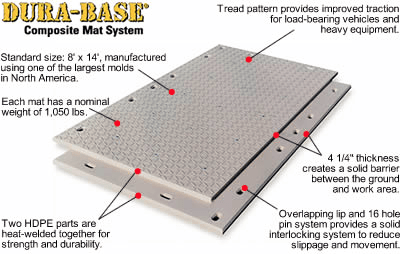 durabase-mat-specifications