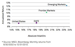 Frontier Markets Risk and Return Rates