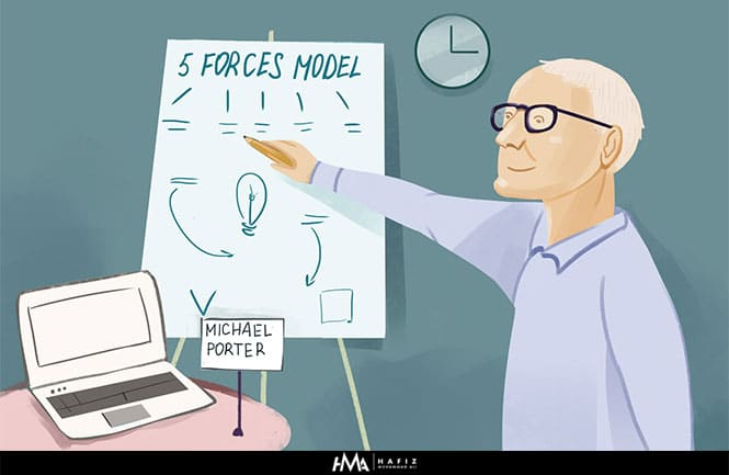 five forces marketing