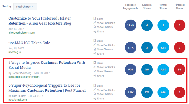 Buzzsumo Customer Retention Social Shares