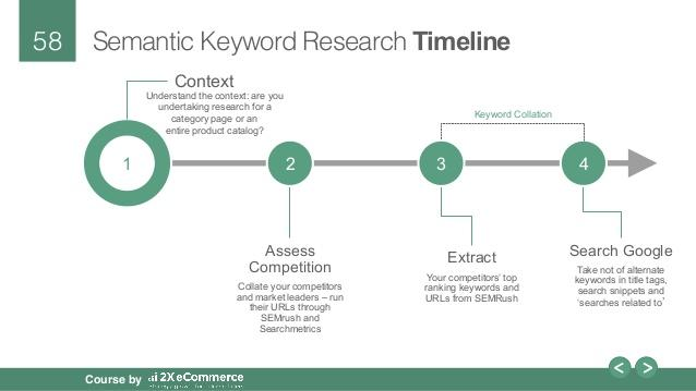 Semantic Keyword Research Timeline