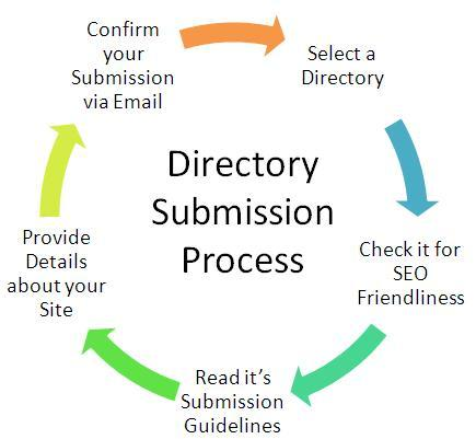 Web Directory Submission Process