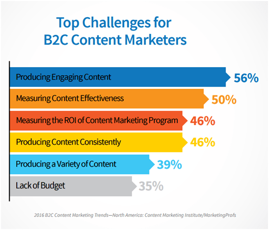 Hafiz Muhammad Ali-B2C Content Marketers Challenges