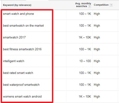 Hafiz Muhammad Ali-SEO Advanced keyword Research Average Monthly Search