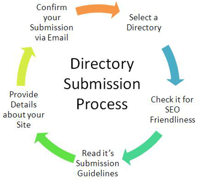 Hafiz Muhammad Ali-SEO Directory Submission Process