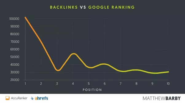 Hafiz Muhammad Ali-SEO Link Building Backlinks vs Google Rankings