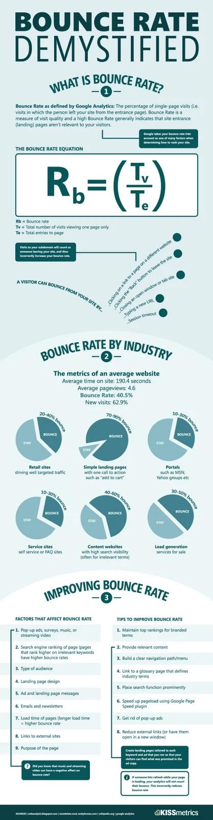 Cara pengiraan bounce rate