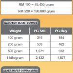 Silver Accumulation Program (SAP)