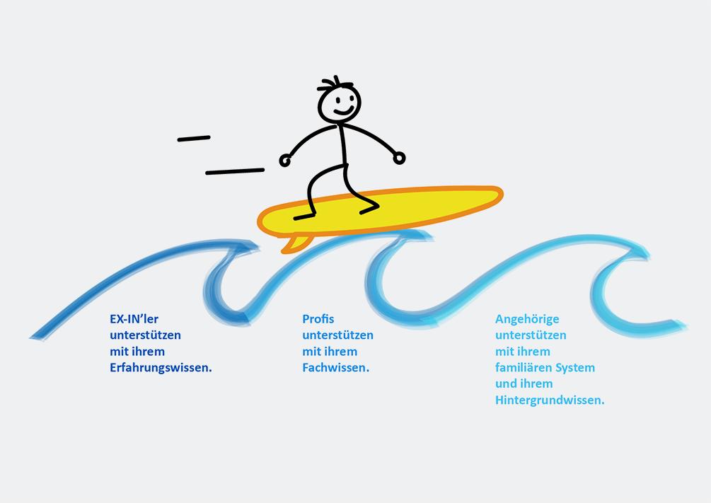Eine Zeichnung mit einem Strichmännchen, das von drei Wellen getragen wird: die der Peer-Unterstützung, die der professionellen Unterstützung und die der familiären Unterstützung.