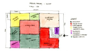 Physical Therapy Block Diagram | hainan cancer