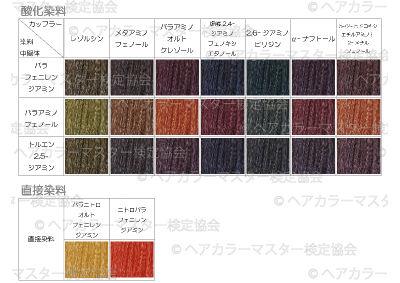 染料の発色