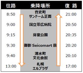 3月7日樋口英明さん講演会バス時刻表