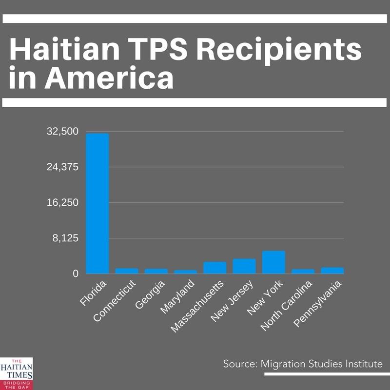 Haitian TPS Recipients Remain in Limbo