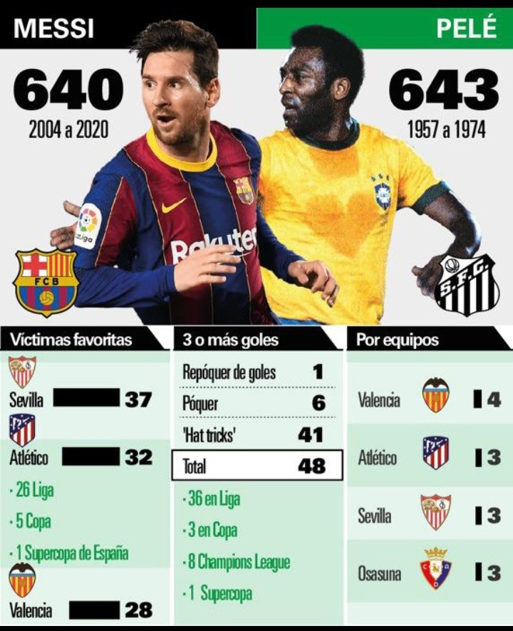Lionel Messi could level Pele's record at Atletico Madrid tonight