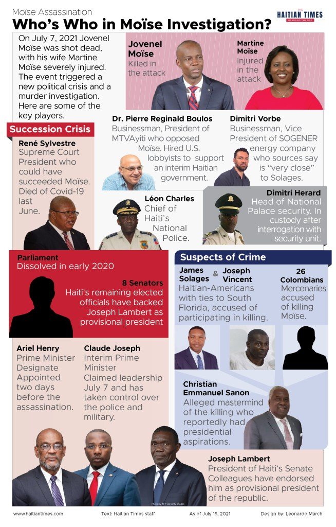 Graphic presenting key players associated with Jovenel Moise assassination and its aftermath, from Suspects to politicians involved in the succession crisis