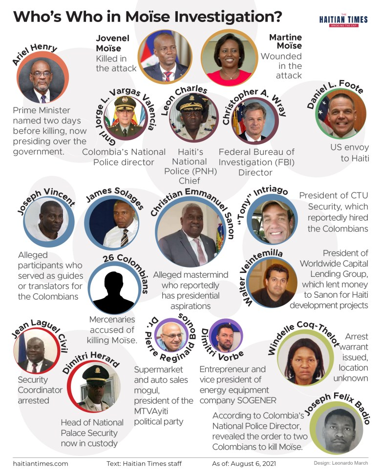 Who's Who in Moise investigation. On July 7, 2021 Jovenel Moïse was shot dead, with his wife Martine Moïse severely injured. The event triggered a new political crisis and a murder investigation. Here are some of the key players.