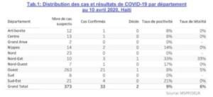 Haïti passe à 33 cas testés positifs au Coronavirus