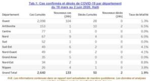 Coronavirus : 2 640 cas de contamination confirmés et 50 morts en Haïti, selon les autorités