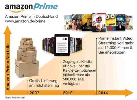 Amazon Prime bietet mit Amazon Prime Instant Video am 26.02.2014 den gesamten Content von Lovefilm als Video on Demand an.