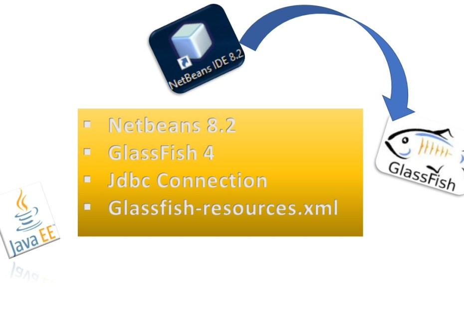 glassfish-resources.xml jdbc-connection-pool