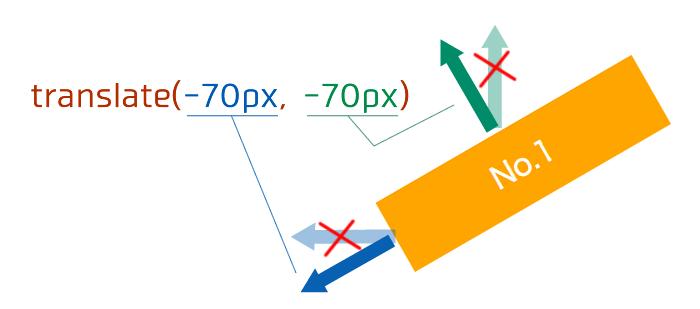 translateのx軸とy軸