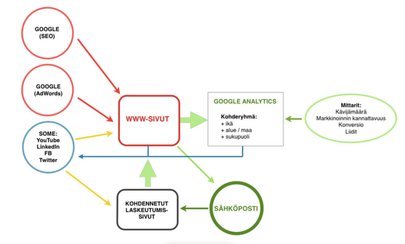 Markkinointisuunnitelma (automatisoitu)