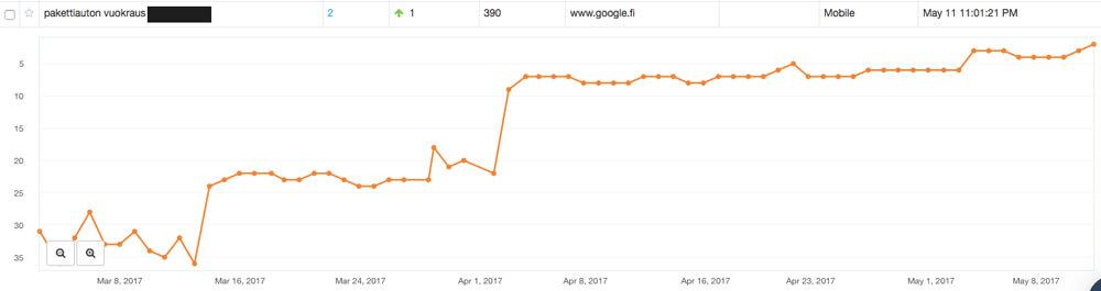 Auton vuokraus yritys nousi Googlen hakutuloksissa omassa kaupungissaan