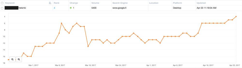 Helsinkiläinen palvelualan yritys sai uusia asiakkaita nousemalla Googlen hauissa