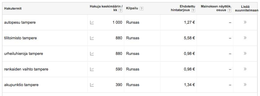 Kuva ylihintaisista Google-mainosten avainsanoista