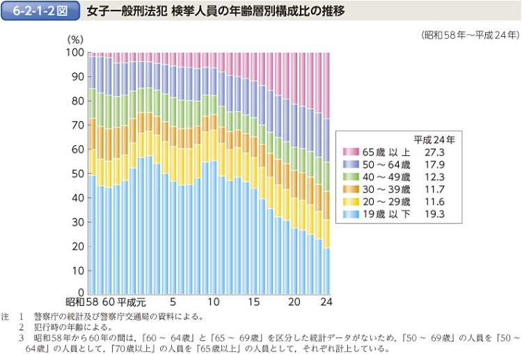 https://i2.wp.com/hakusyo1.moj.go.jp/jp/60/nfm/images/full/h6-2-1-02.jpg?w=750
