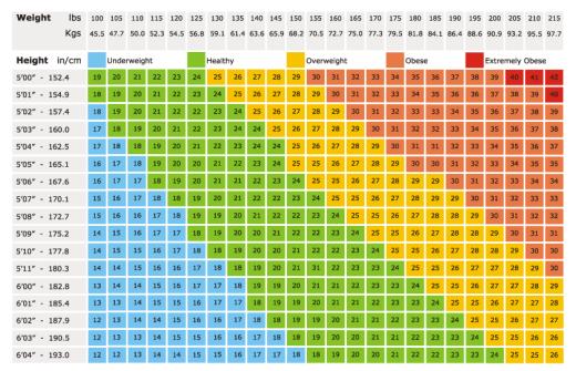 مؤشر كتلة الجسم لديك مرتفع أو منخفض