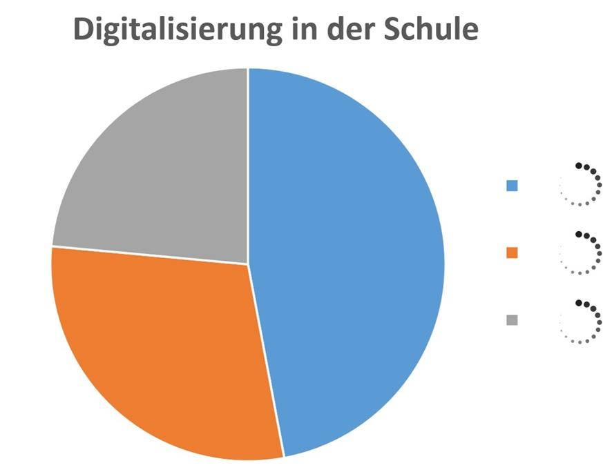 Digitalisierung In Der Schule U2013 Halbtagsblog